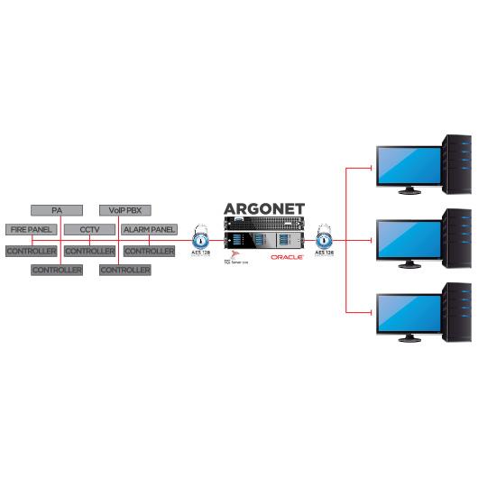 Security Management Software - ARGONET